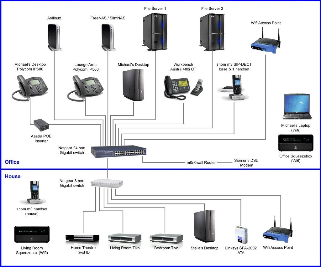 Home Network Wiring Diagram Collection | Wiring Diagram Sample