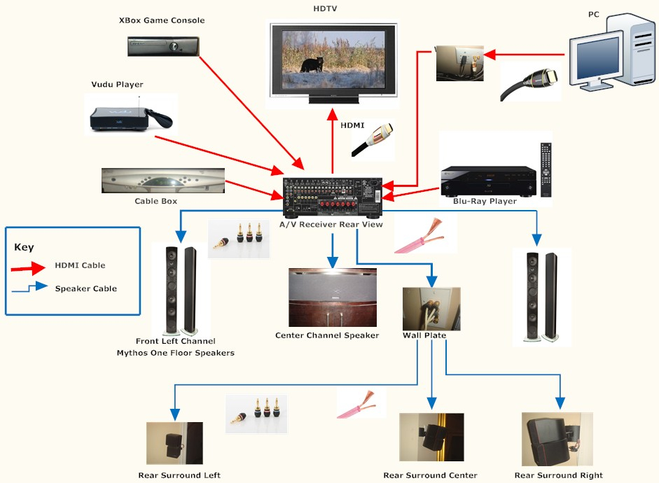 vizio surround sound hook up diagrams wiring diagram electricity rh casamagdalena us Surround Sound Layout 9.2 Surround Sound Speakers