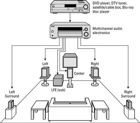 home surround sound wiring diagram download-how to set up a surround sound  system 7  download  wiring diagram