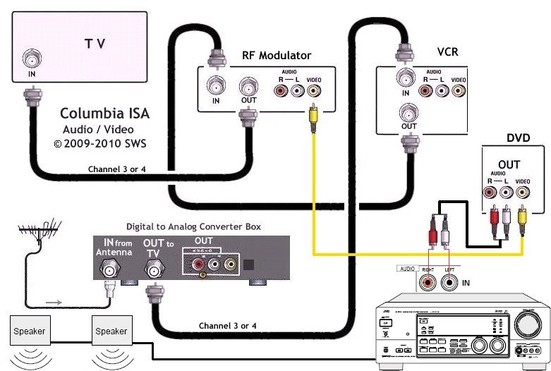 wiring dvd to tv diagram