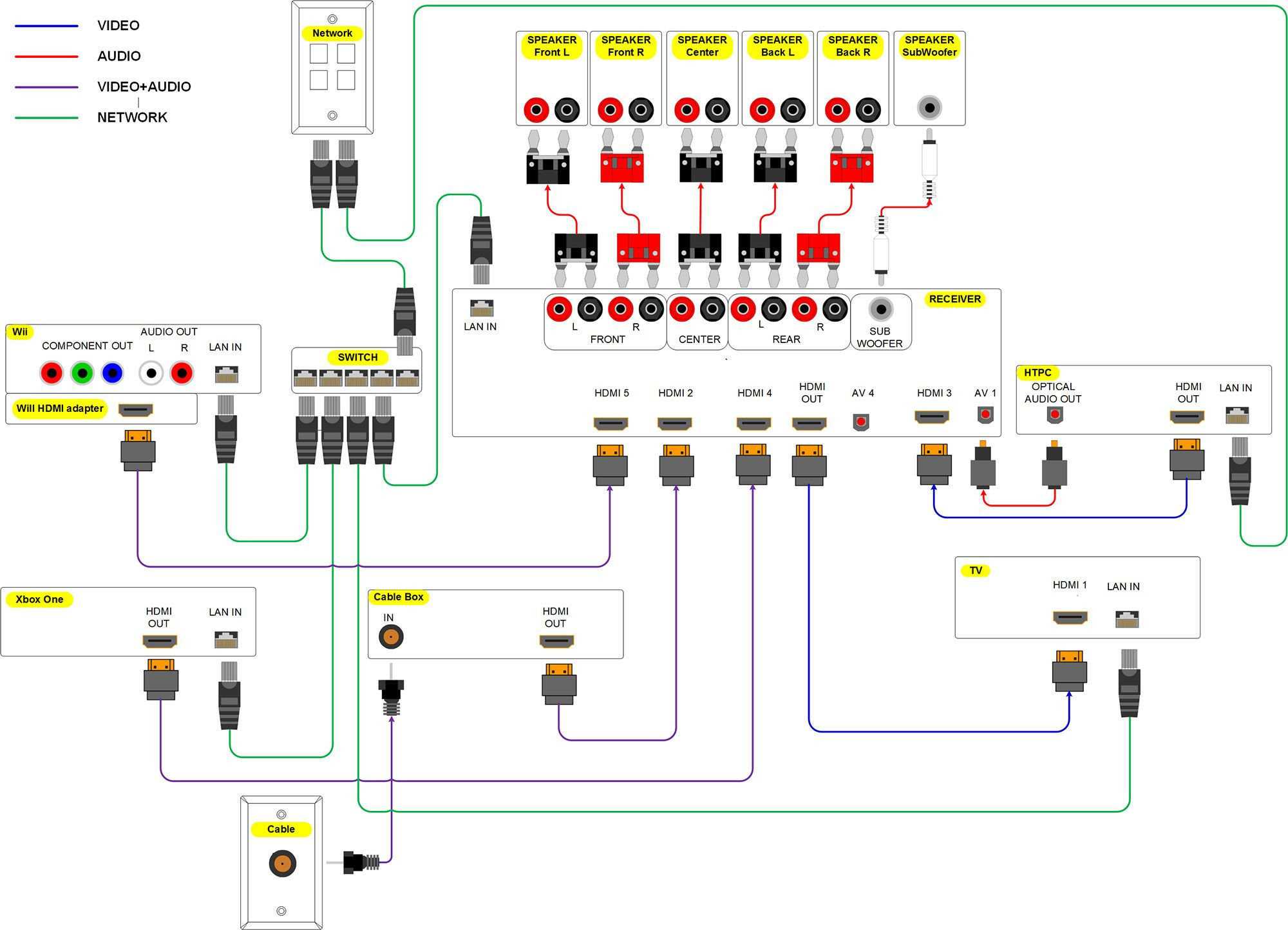 home theater subwoofer wiring diagram Collection-home theater system wiring diagram collection of wiring diagram u2022 rh wiringbase today Home Theater Hook Up Diagrams Home Theater Cable Diagram 12-q