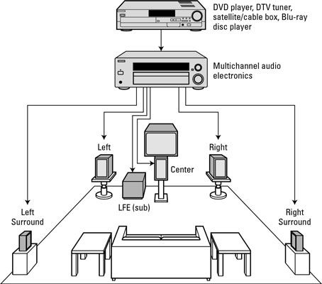 home theater systems speaker wiring diagram Download-How to set up a surround sound system 9-d