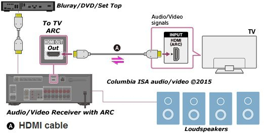 home theater wiring diagram download wiring diagram sample sony home theater wiring diagram home theater wiring diagram download diagram arc for tv sound 14 p download wiring diagram sheets detail name home theater