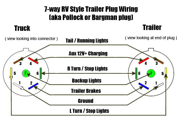 hopkins trailer plug wiring diagram Collection-7 Prong Trailer Wiring Diagram Luxury Famous Pollak 7 Pin Wiring Diagram Contemporary Electrical 15-n