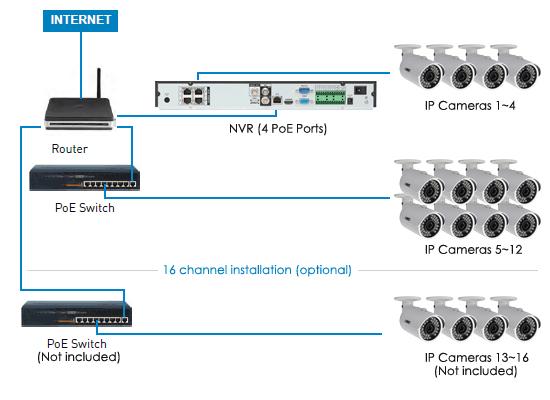 ip camera wiring diagram Collection-IP CCTV Cameras Vs Conventional CCTV Cameras 6-f