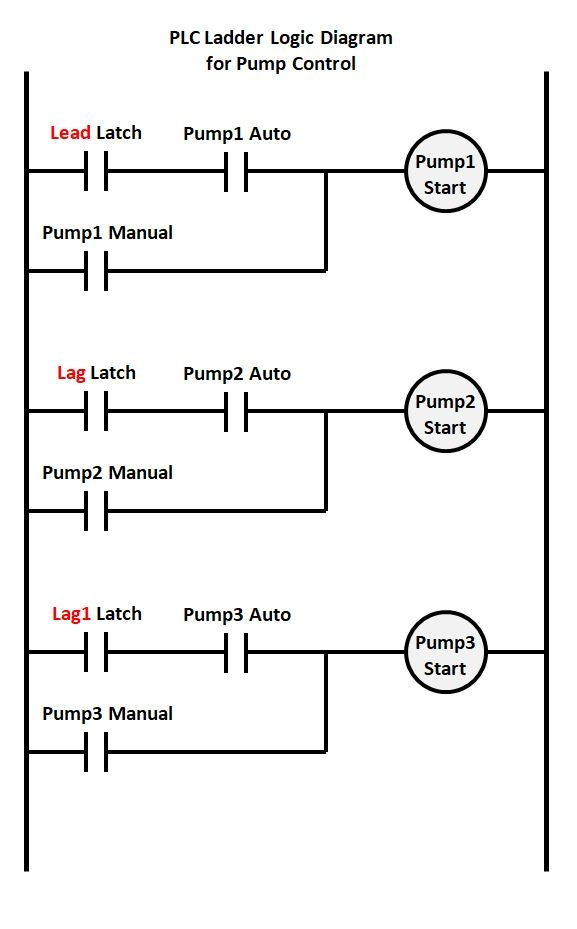 "lead lag pump control wiring diagram Collection-Simple alternation or rotation logic can be programmed not shown so that the ""Lead"" pump will advance to Pump 2 or 3 and back again to equalize runtime 14-h"