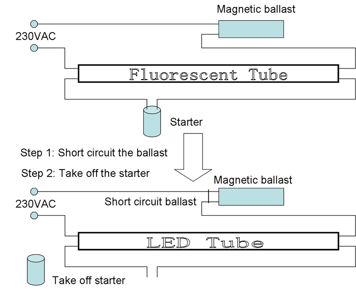 Wiring Diagram Likewise Fluorescent Light Ballast Furthermore Led Tube Replacement Download Rh Faceitsalon Com