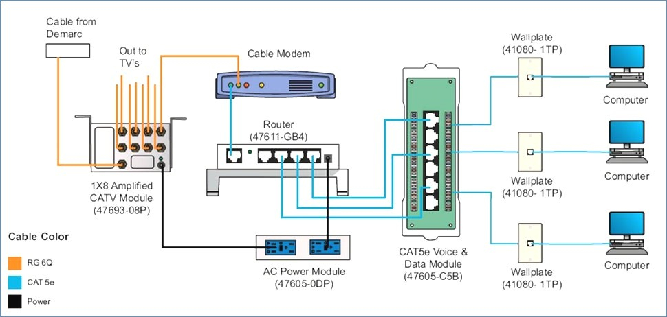 leviton cat5e patch panel wiring diagram Download-Amazing Domestic Patch Panel Gallery Everything You Need to Know 17-e