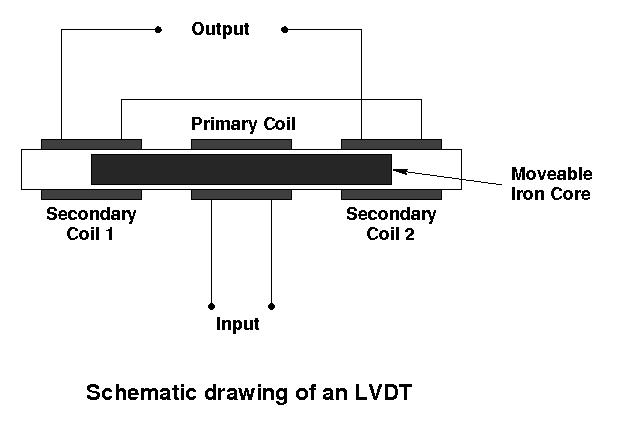 Lvdt Wiring Diagram Gallery