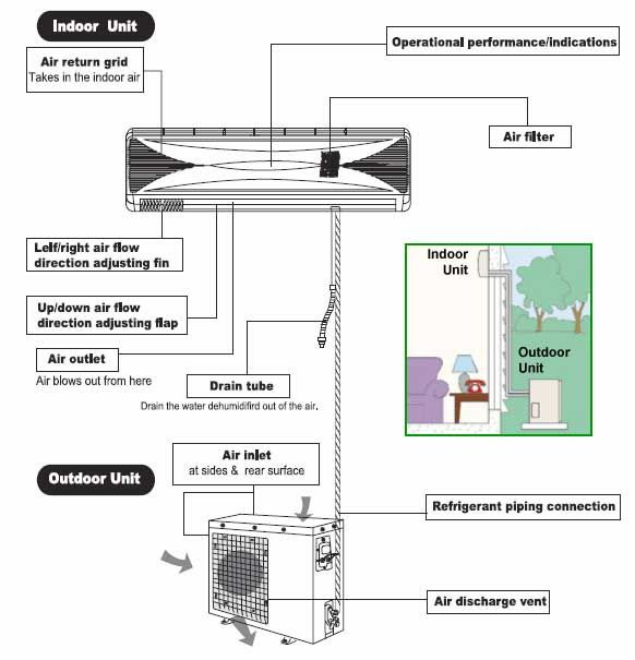 mitsubishi mini split wiring diagram sample wiring diagram sample rh faceitsalon com