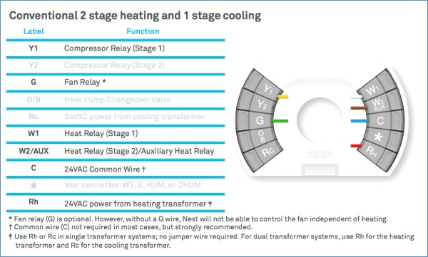 nest thermostat wiring diagram heat pump download wiring diagram rh faceitsalon com Nest Thermostats 3 Install Nest Thermostat Installation