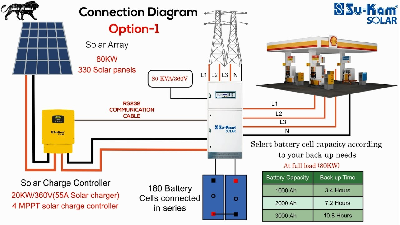 off grid solar power wiring wiring diagram online Solar Panels Wiring to House off grid solar system wiring diagram sample wiring diagram sample wiring diagram rv solar system off grid solar power wiring