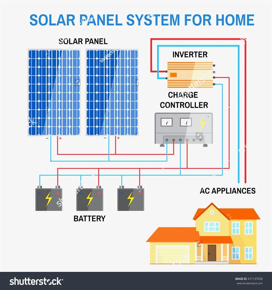off grid solar array wiring diagram wiring diagram description Solar Panels Wiring to House off grid solar system wiring diagram sample wiring diagram sample power off grid diagram off grid solar array wiring diagram
