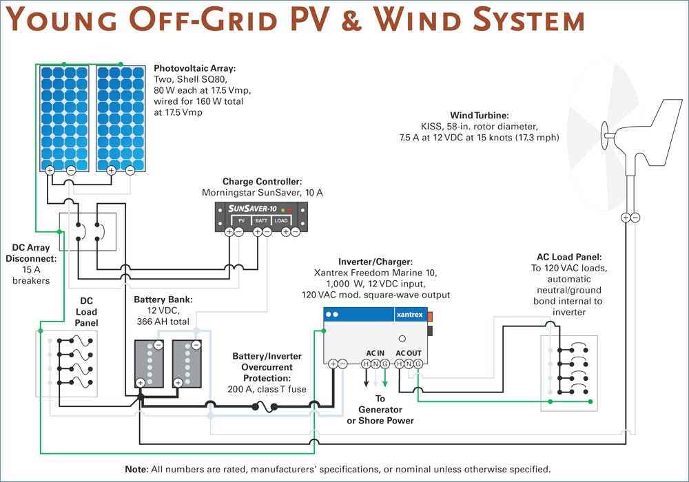Pv Panel System Wiring Diagrams on pv system block diagram, pv inverter diagram, grid connection diagram, solar panel diagram, residential pv system diagram, solar array diagram, pv system voltage, solar system diagram,