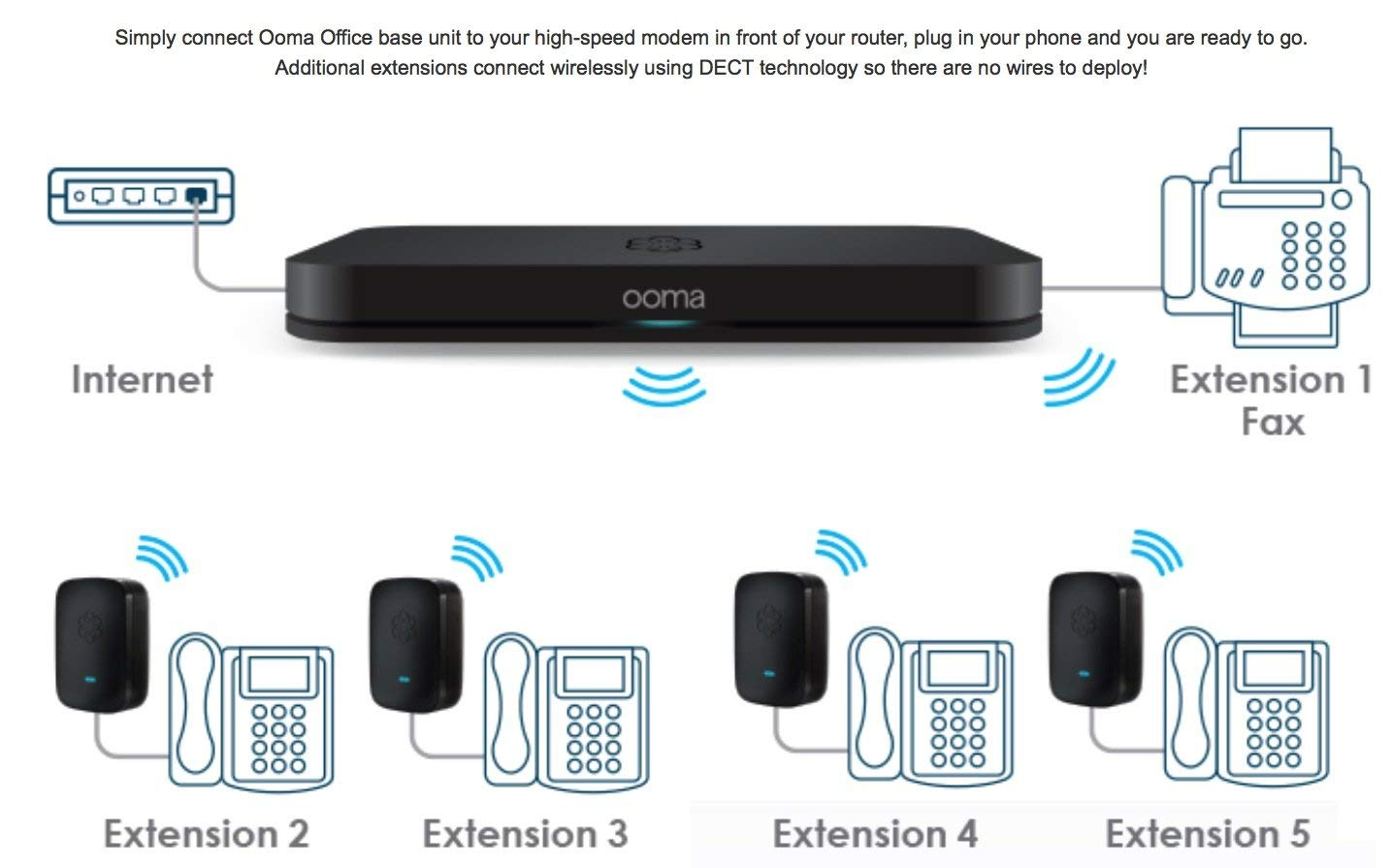 ooma wiring diagram Download-Amazon Ooma fice Business class VoIP Phone System LINX with included extension to support 2 Desk Phones Electronics 8-l