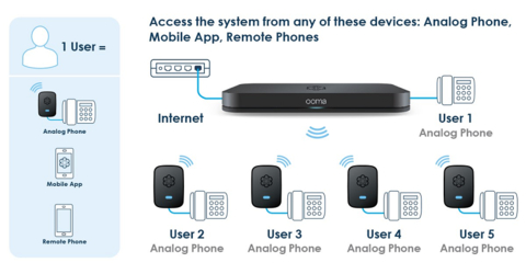 ooma wiring diagram Collection-Image 11-q