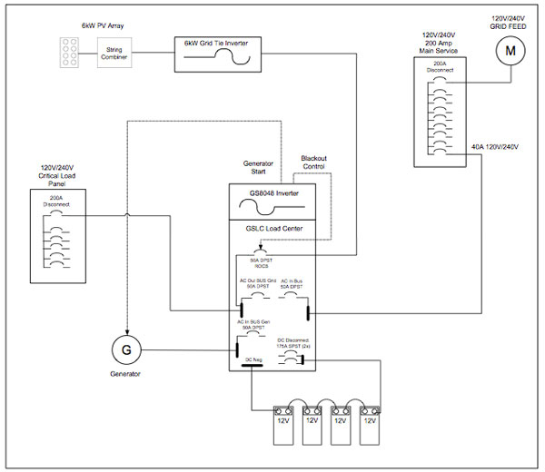 outback radian wiring diagram Download-Figure 6 Single line diagram of an OutBAck Radian inverter AC coupled to a 19-p
