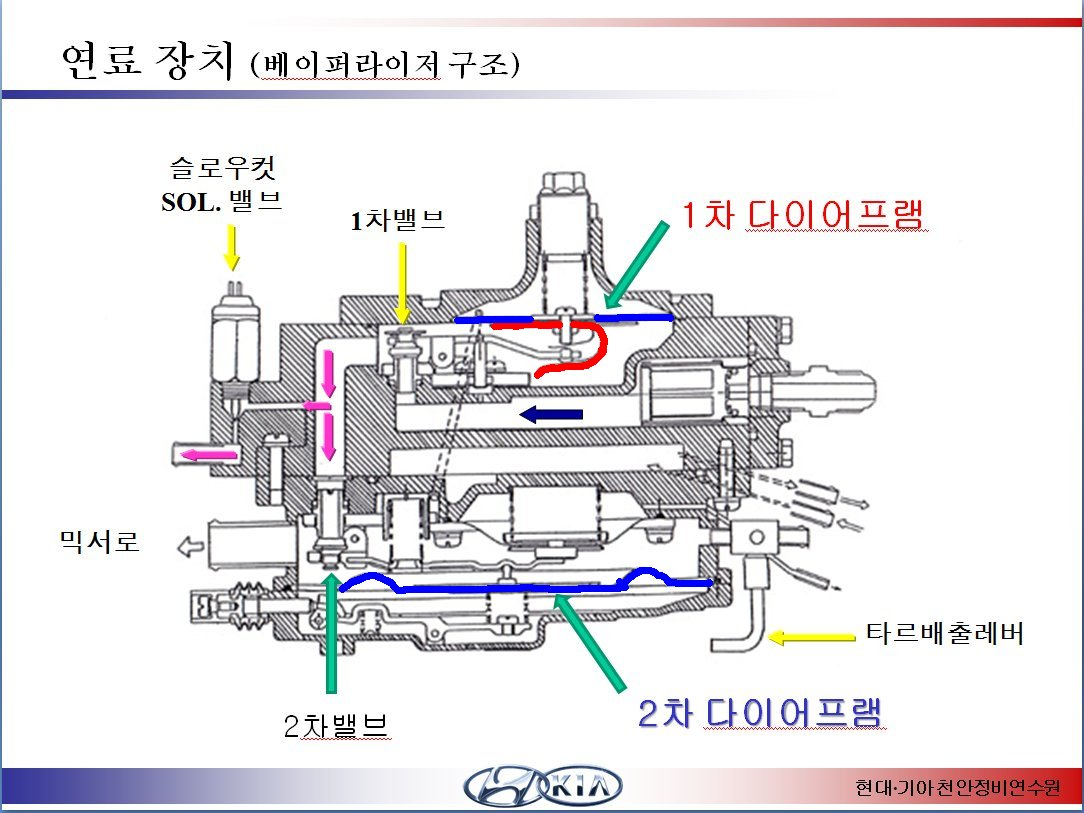 pass & seymour switches wiring diagram Collection-엔진 연료장치 LPG 베이¼ë¼ì´ì € 원리이•´ 1 2 6-k