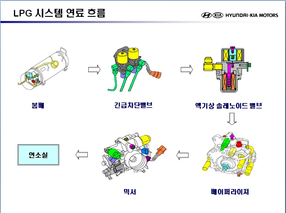 pass & seymour wiring diagram Collection-엔진 연료장치 LPG 베이¼ë¼ì´ì € 원리이•´ 1 2 15-q