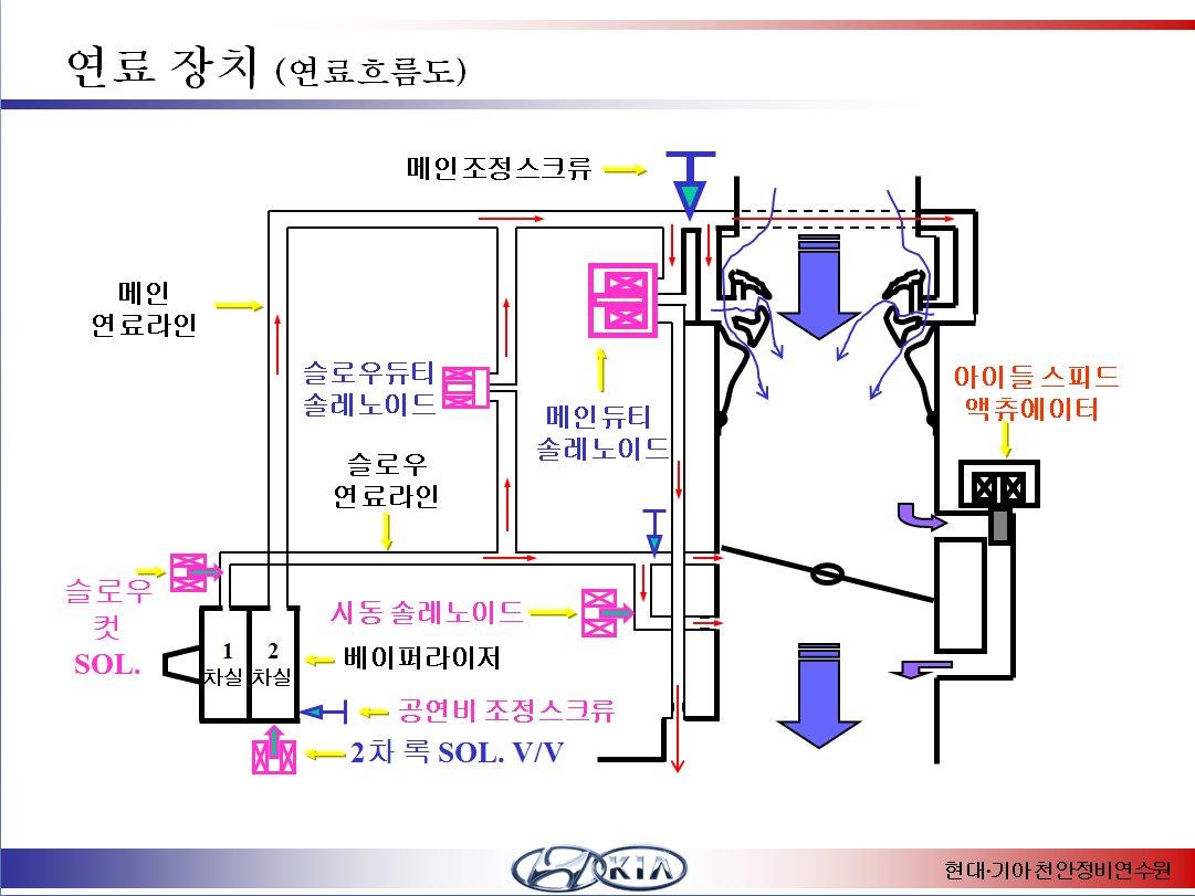 pass & seymour wiring diagram Download-엔진 연료장치 LPG 베이¼ë¼ì´ì€ 원리이•´ 1 2 19-j