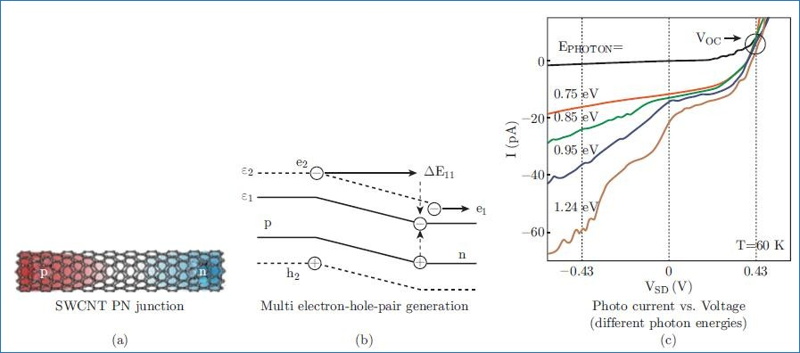 photoelectric switch wiring diagram Collection-Advances in Conceptual Electronic Nanodevices based on 0D and 1D Dry Hydrogen Fuel Cell Installation MANUAL 19-q
