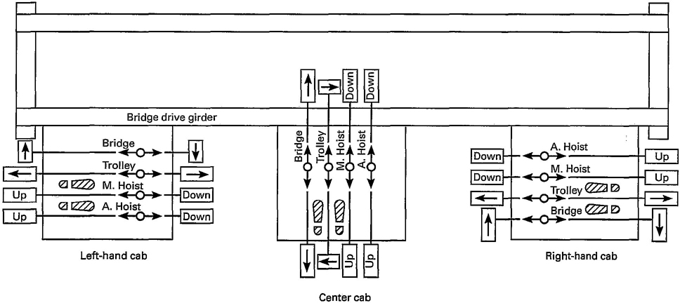 pittsburgh electric hoist wiring diagram Collection-Coffing Hoist Wiring Diagram Best Charming Overhead Crane Wiring Diagram Ideas Electrical Circuit 4-r