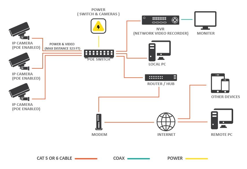poe switch wiring diagram Download-Cctv Camera Installation Wiring Diagram Best Cctv Camera Diagram In London Diagram Cctv Installations 13-a