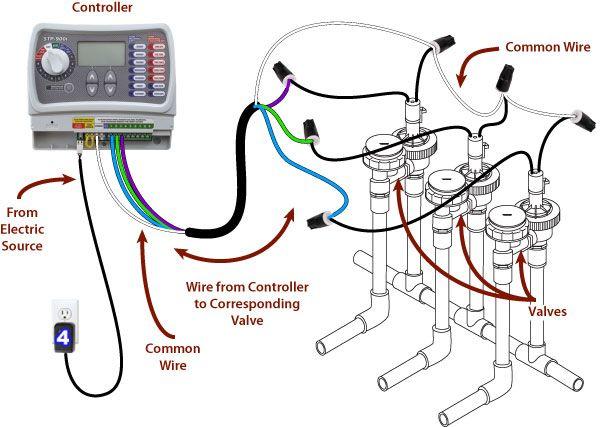 rainbird sprinkler wiring diagram Collection-sprinkler system wiring basics 19-g