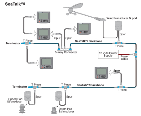 raymarine seatalk wiring diagram Collection-raymarine seatalk wiring diagram Best of Raymarine SeaTalk NG Networking 17-g
