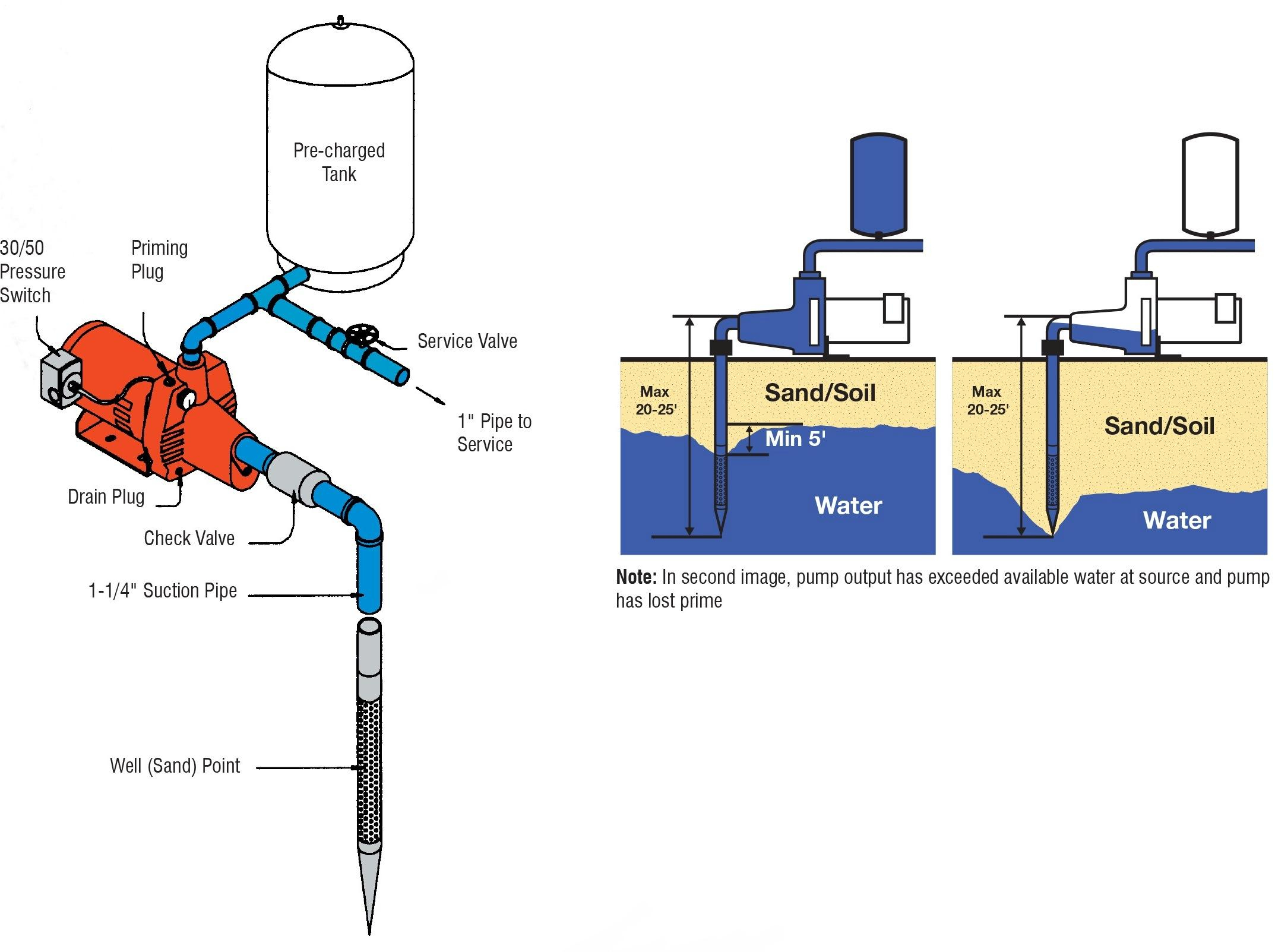 red lion pump wiring diagram Collection-four wire well pump diagram how to a new volovets info for 12-h