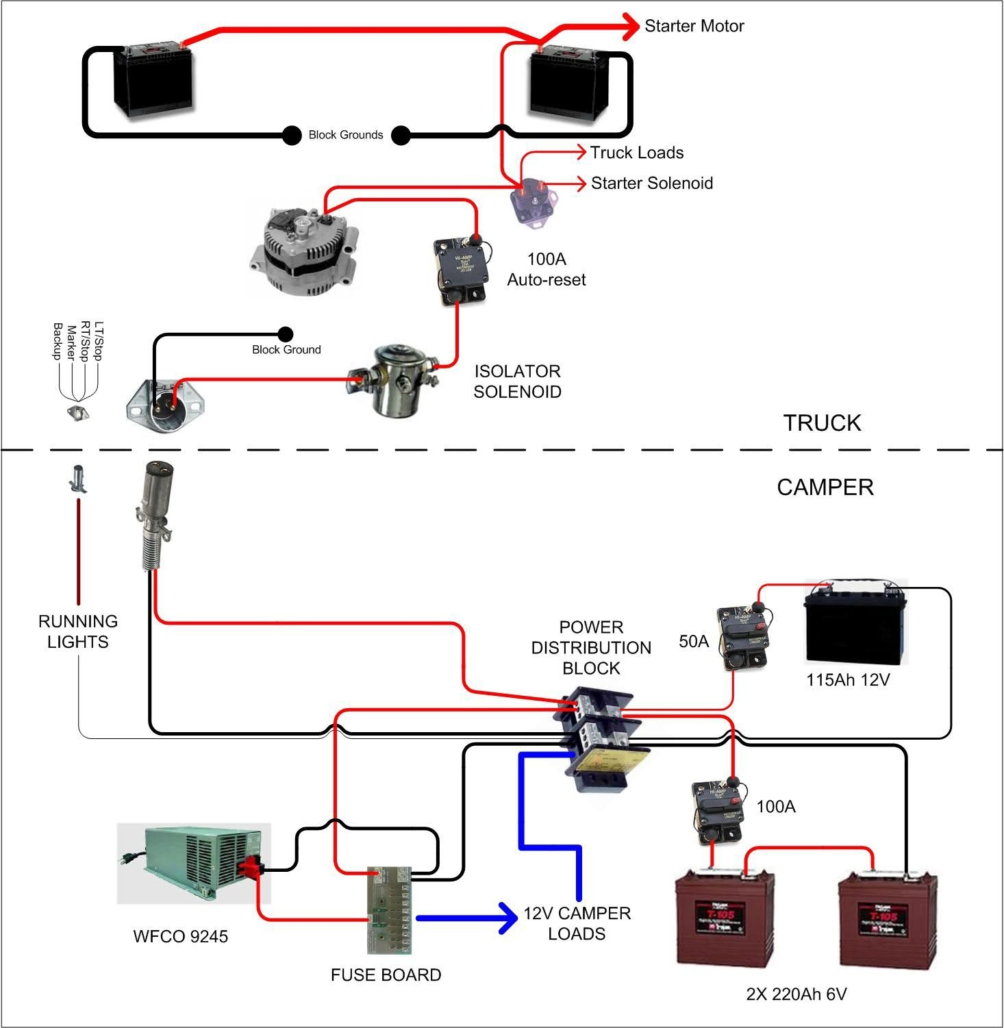 rv wiring harness block wiring diagram explanation u2022 rh thebastion co