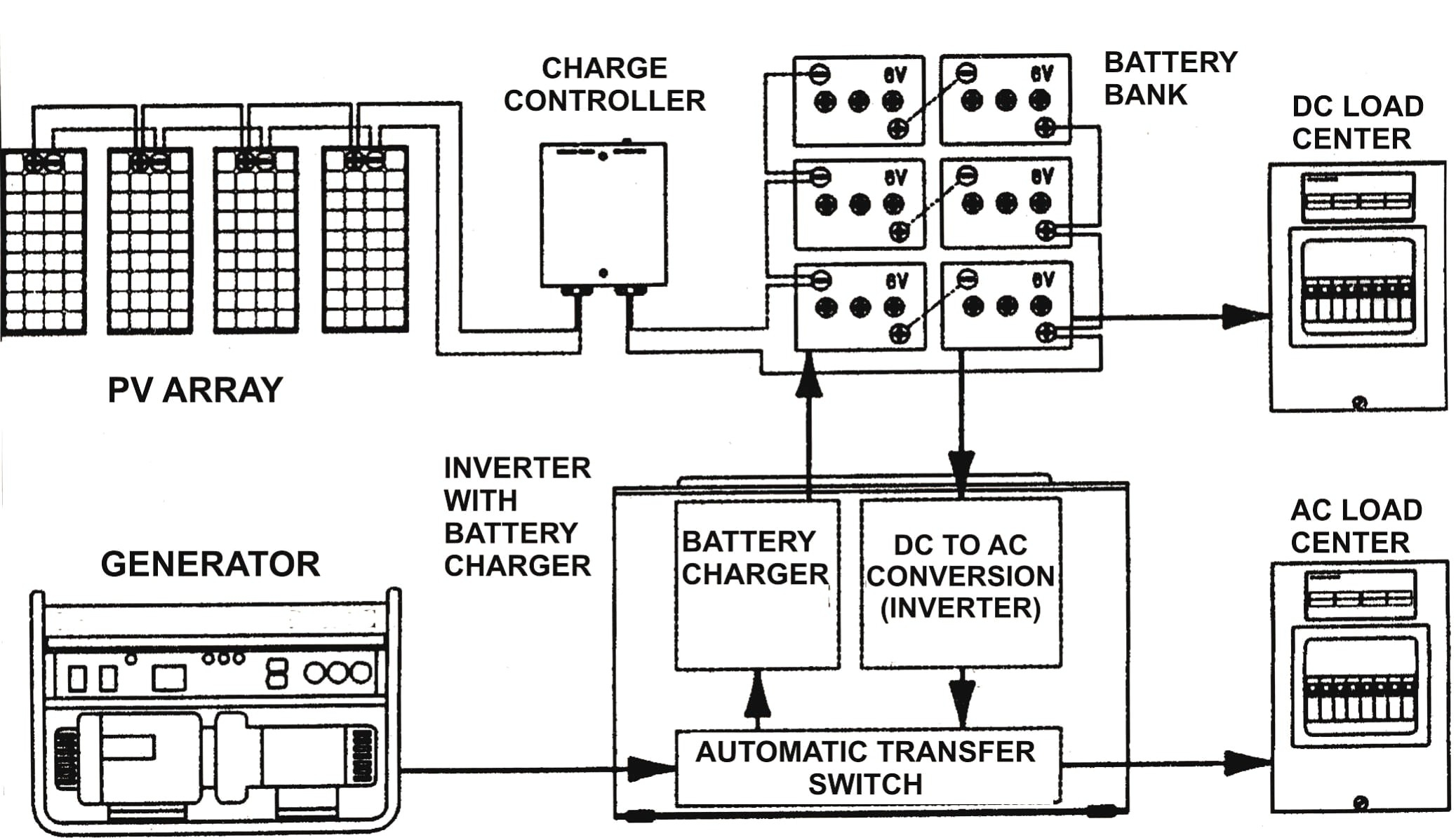 Rv Inverter Charger Wiring Diagram Sample For Download Converter 19 Q