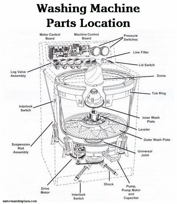 samsung washing machine wiring diagram pdf Download-washing machine schematic diagram 16-q
