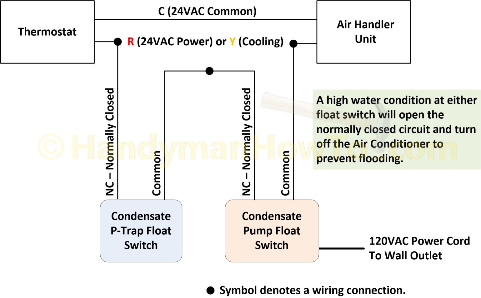 septic pump float switch wiring diagram Download-Septic Tank Float Switch Wiring Diagram Best How to Replace A Broken Air Conditioner Condensate 15-r