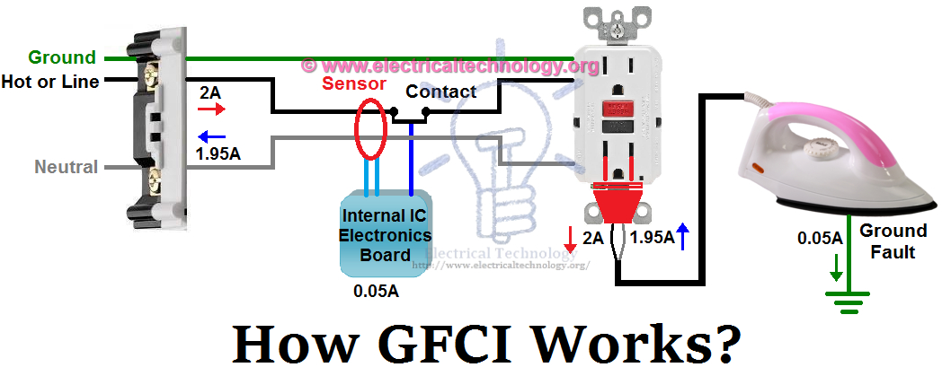 single gfci wiring diagram download wiring diagram sample light switch wiring diagram for household single gfci wiring diagram collection install gfci with 4 wires unique ground fault circuit interrupter download wiring diagram