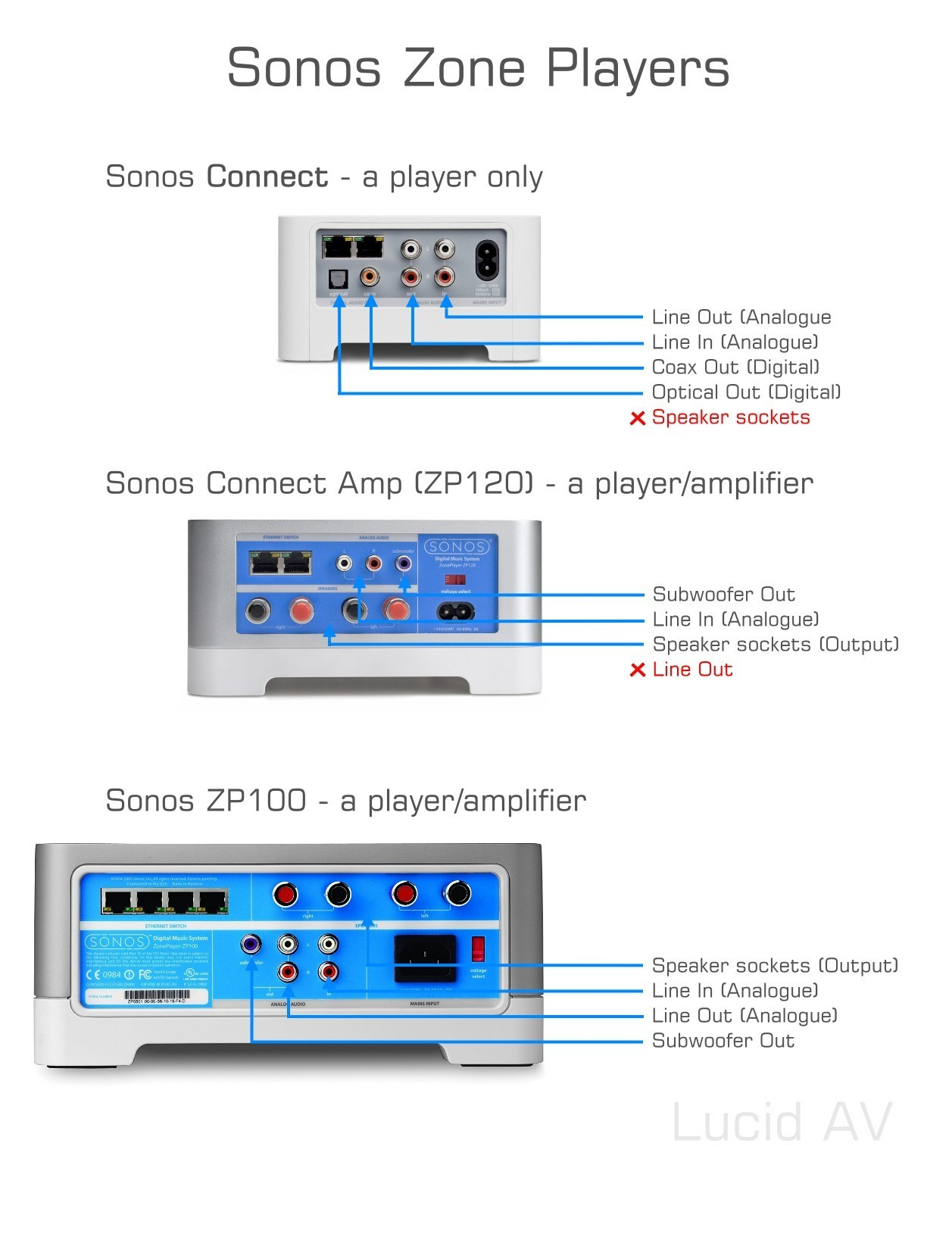 Sonos Connect Wiring Diagram Collection Sample Car Sub Amp Wire Download Full Size Of Audio Here Is A Quick Cure
