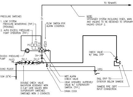 sprinkler flow switch wiring diagram Collection-Sprinkler Fire Alarm zoning 3-g