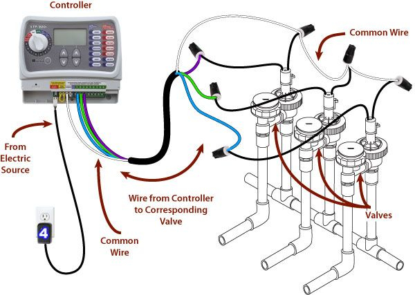 Sprinkler Wiring Diagram - Sprinkler System Wiring Basics 18h