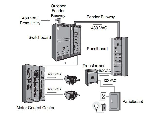 square d model 6 mcc wiring diagram Download-What I actually work on Square D Model 6 MCC s 4-d