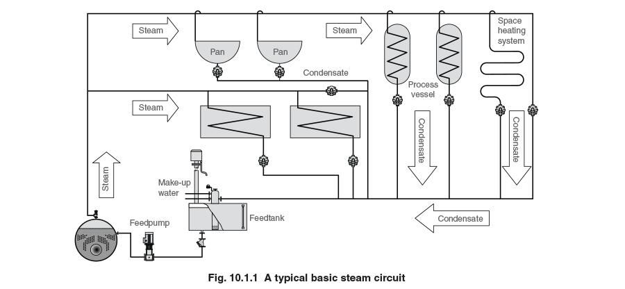 steam boiler wiring diagram Download-The steam generated in the boiler must be conveyed through pipework to the point where its heat energy is required Initially there will be one or more main 12-s