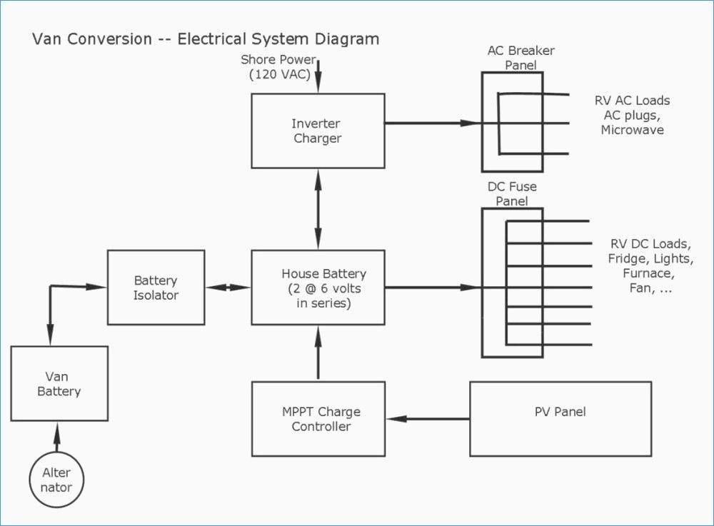 sub wiring diagram Download-Wiring Diagram Od Rv Park 1995 Fleetwood Southwind RV Wiring Diagram 8-n