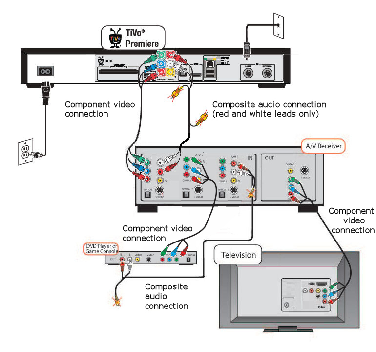 Surround Sound Wiring Diagram Collectionhome Theater Installation Best Tv Speaker Download: Wiring Home Audio Diagrams At Johnprice.co