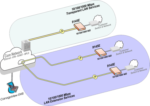 Telephone Network Interface Wiring Diagram E Application Overview The E Metro Ethernet Network Interface S