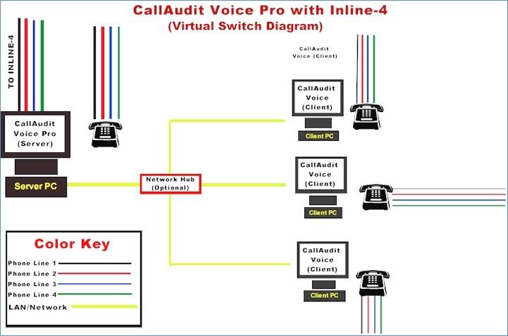 Astounding Telephone Network Interface Wiring Diagram Sample Wiring Diagram Wiring Digital Resources Dylitashwinbiharinl