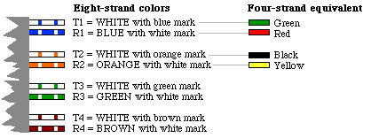 telephone terminal block wiring diagram Collection-Diagram showing color conventions for eight strand wire 4-h