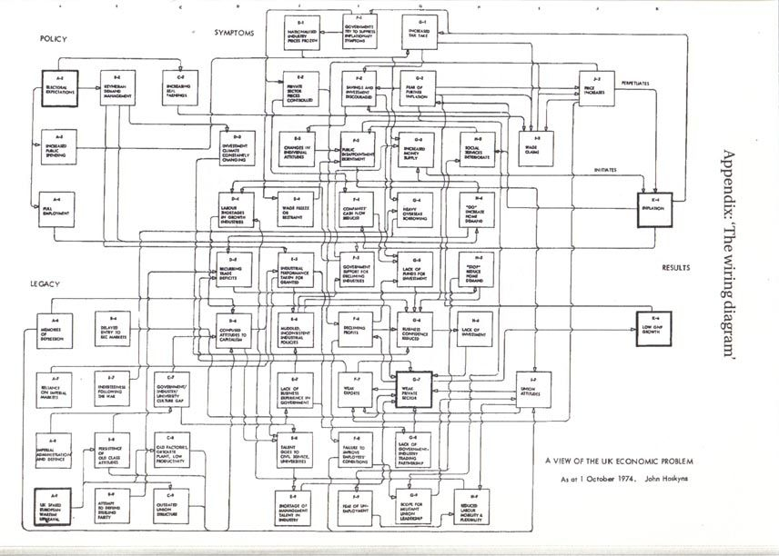 true freezer t 23f wiring diagram the wiring diagram by john hoskyns great systems diagram that tries to diagnose what ailed the british economy in the 1970s perhaps i should do the same 3s true freezer t 23f wiring diagram gallery wiring diagram sample
