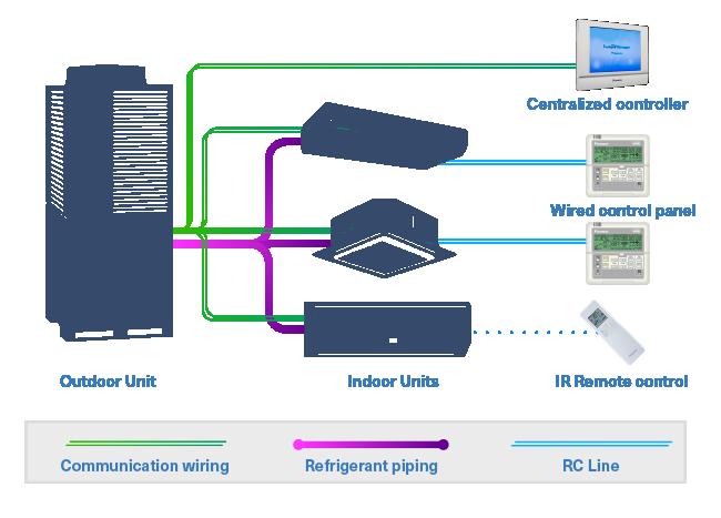 united cool air wiring diagram Download-VRV VRF HVAC connectivity diagam 15-i