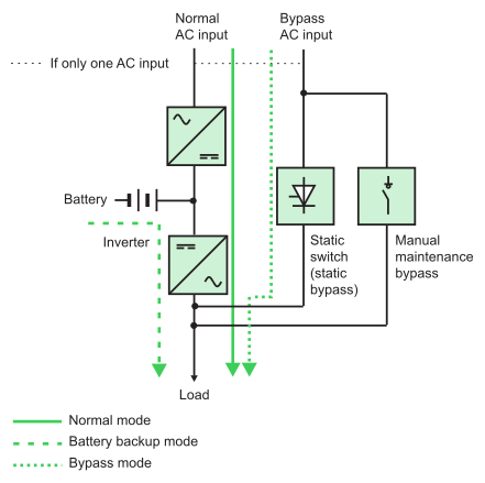 ups bypass switch wiring diagram Collection-N18 UPS operating in double conversion on line mode DB EN 20-q