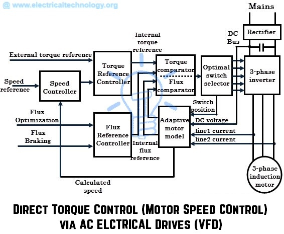 vfd motor wiring diagram Collection-Vfd Wiring Diagram Unique What are Electrical Drives Ac Drives Dc Drives & 9-d