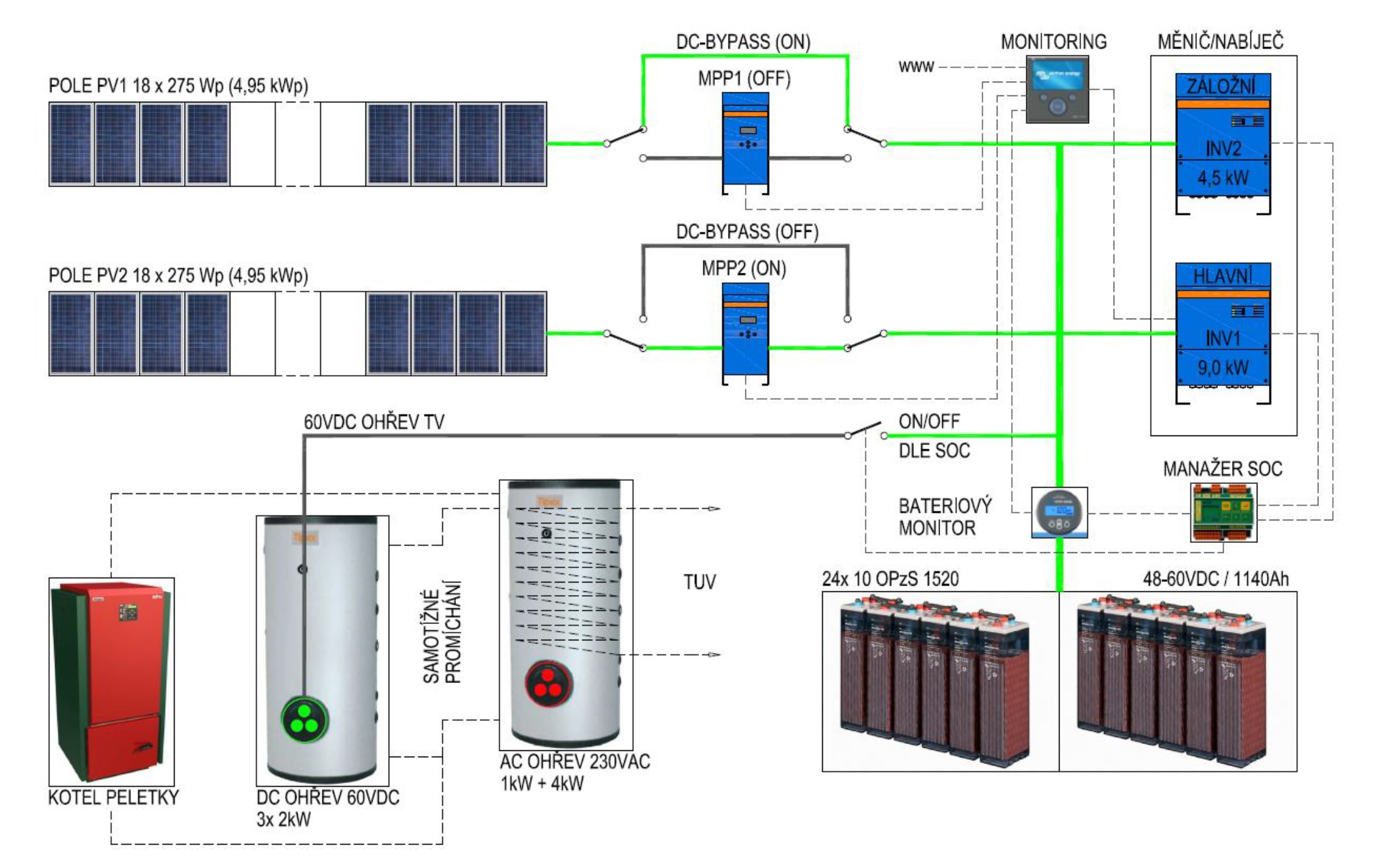 victron inverter wiring diagram Collection-Main DC circuits of the PV off grid system 1-o